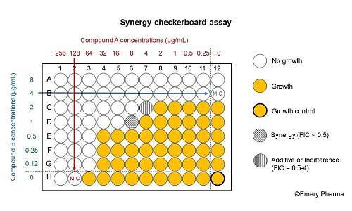 روش تعیین غلظت بهینه آنتی ژن و سرم در تست الایزا Checkerboard